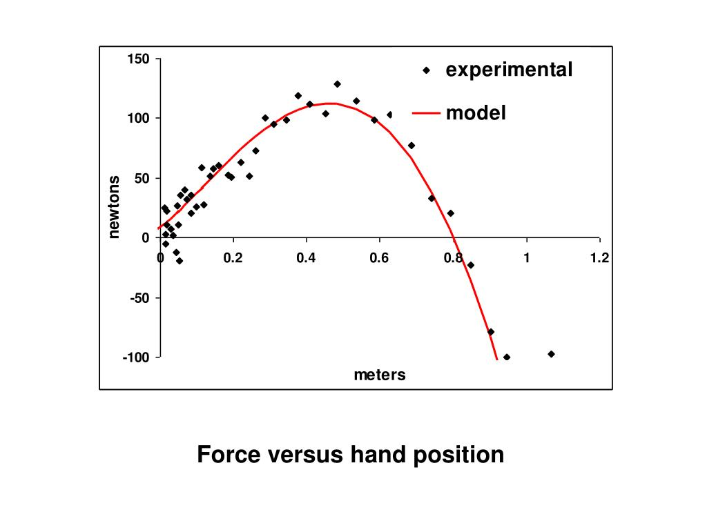 Force versus hand position