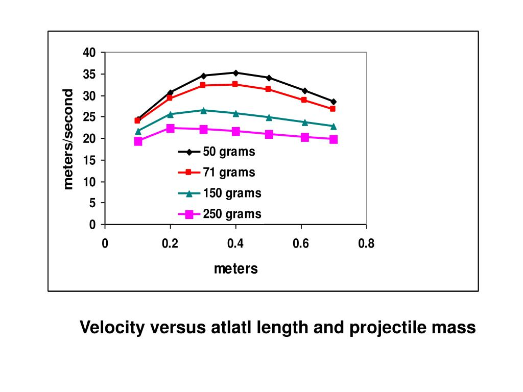 Velocity versus atlatl length and projectile mass