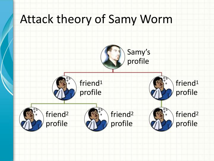 Attack theory of