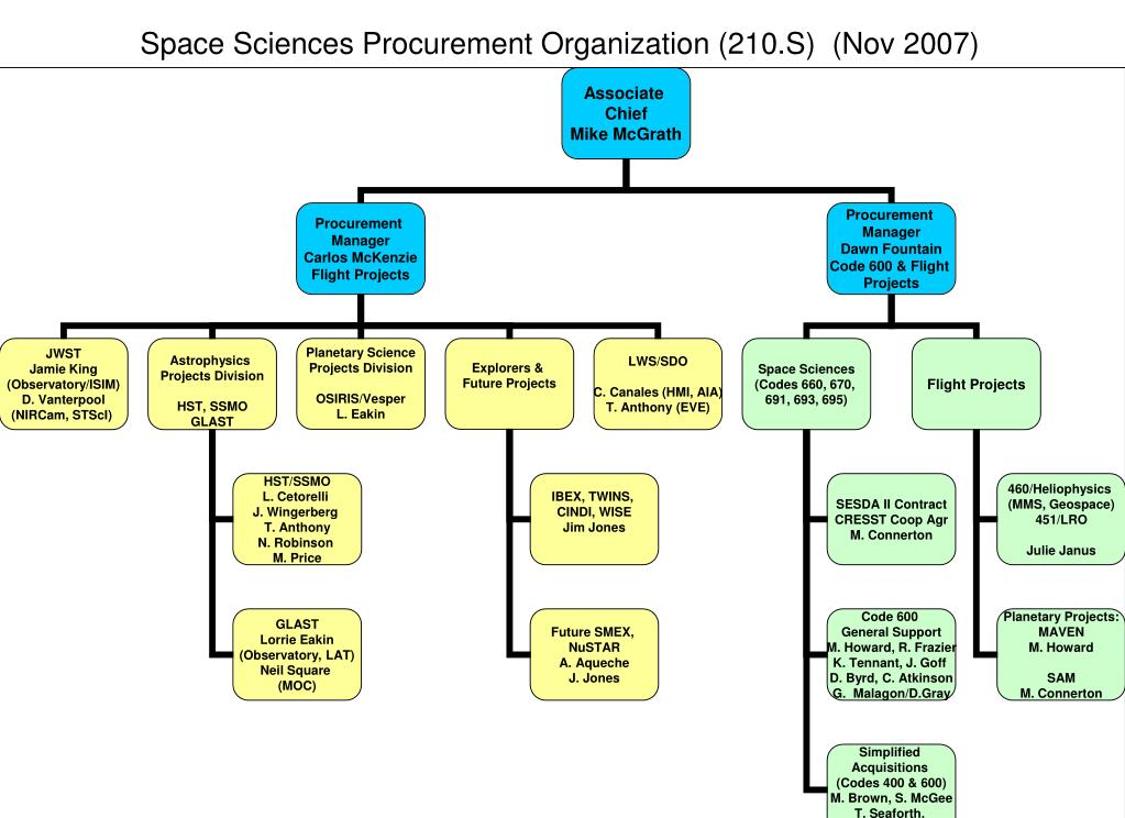 space sciences procurement organization 210 s nov 2007