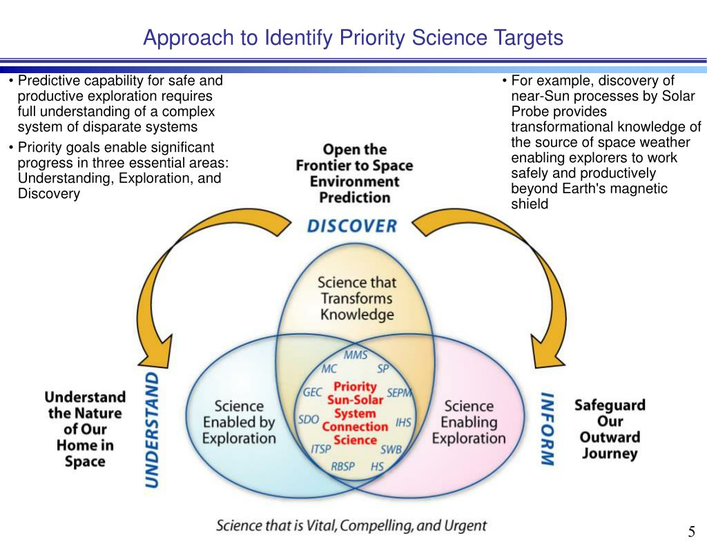 Approach to Identify Priority Science Targets