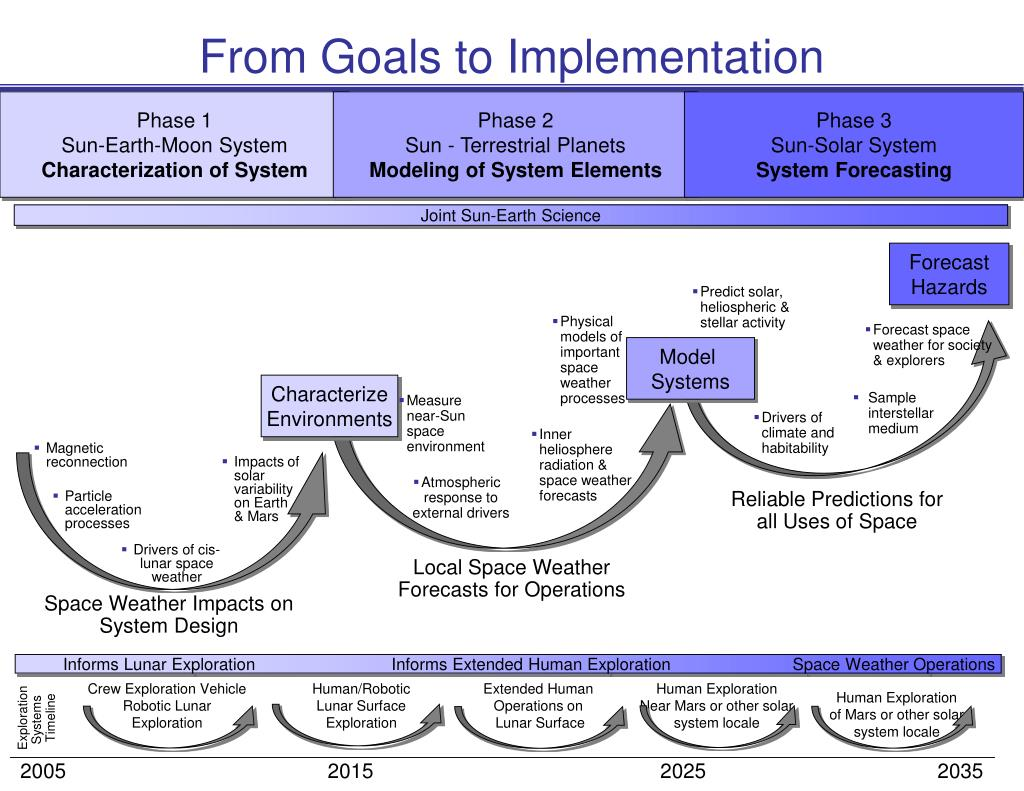From Goals to Implementation