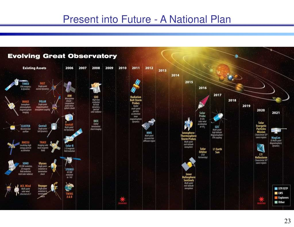 Present into Future - A National Plan