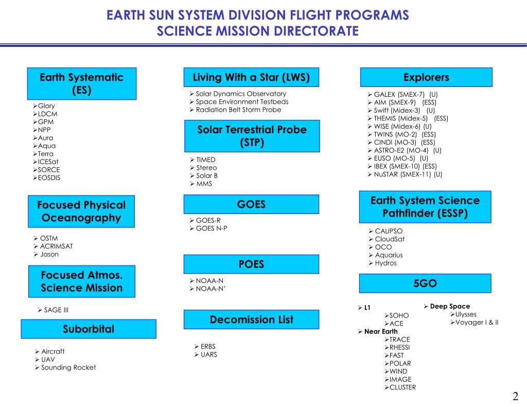 EARTH SUN SYSTEM DIVISION FLIGHT PROGRAMS