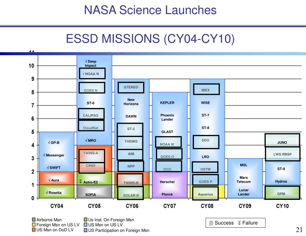 NASA Science Launches
