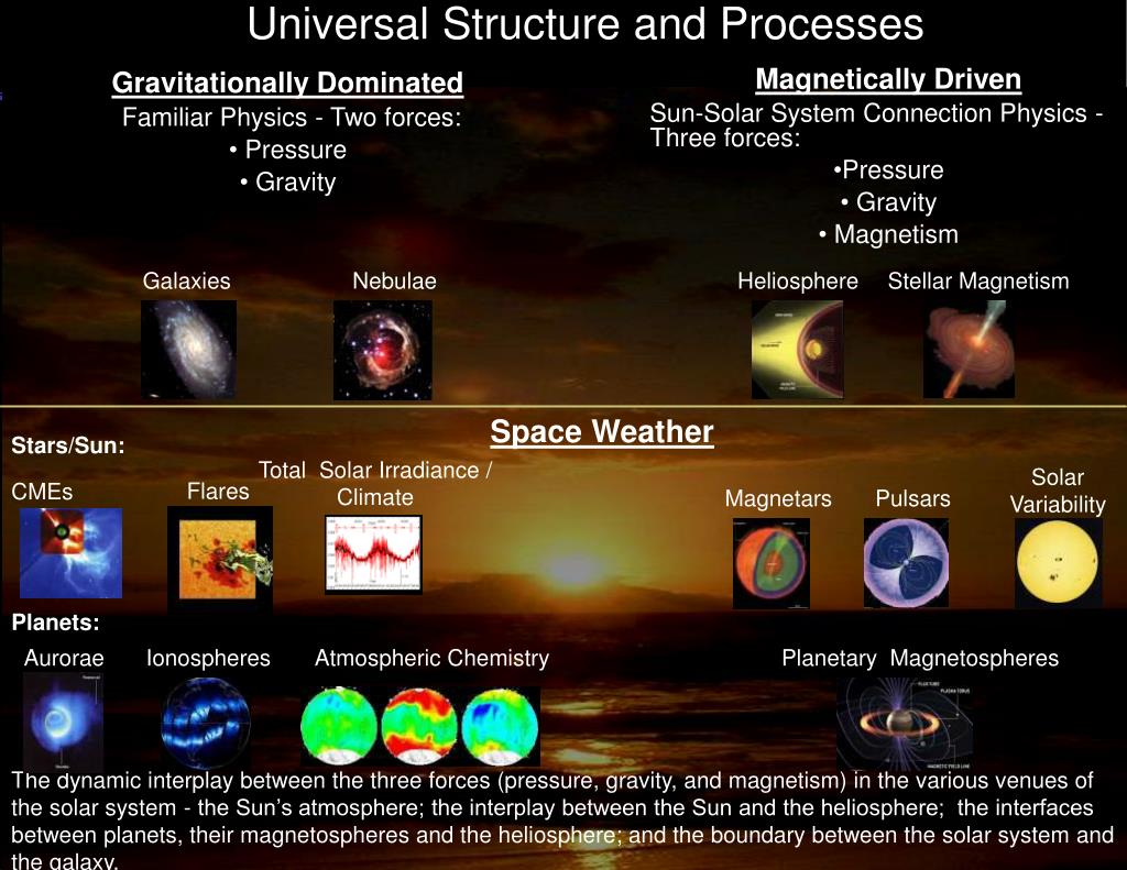 Universal Structure and Processes