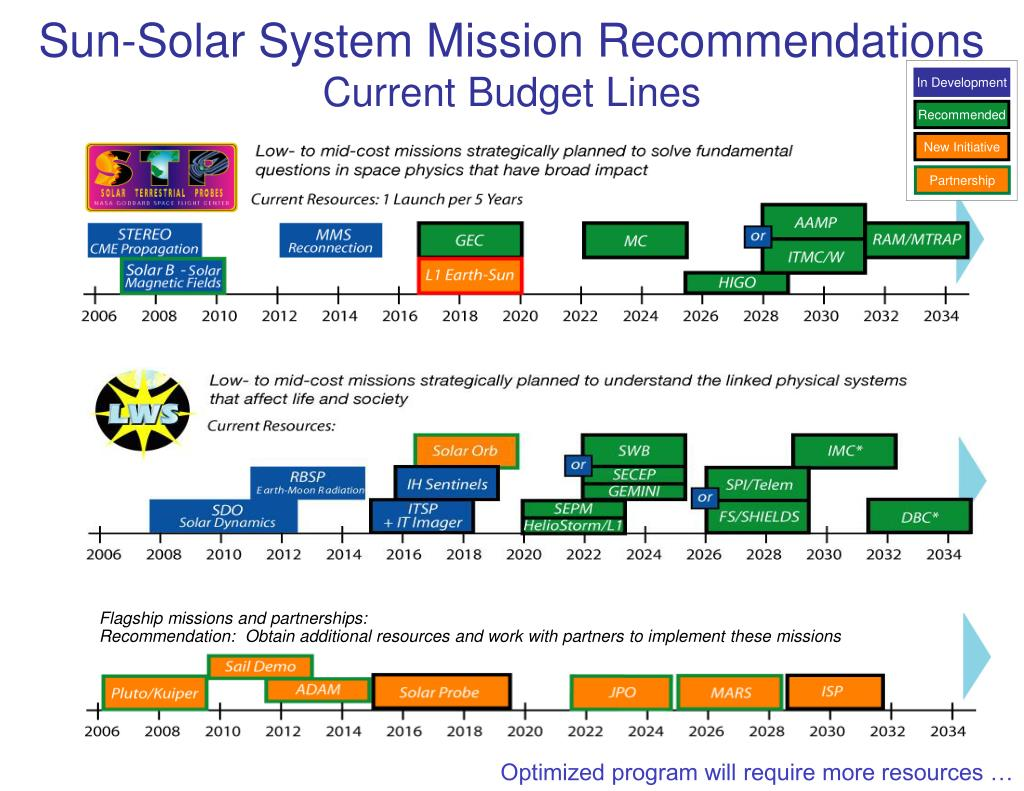Sun-Solar System Mission Recommendations