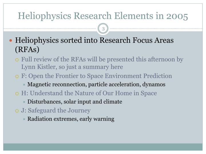 Heliophysics research elements in 2005 l.jpg