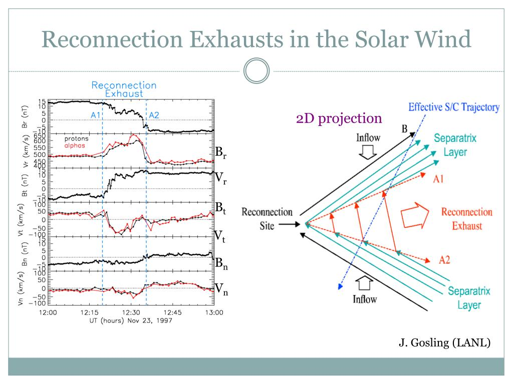 Reconnection Exhausts in the Solar Wind
