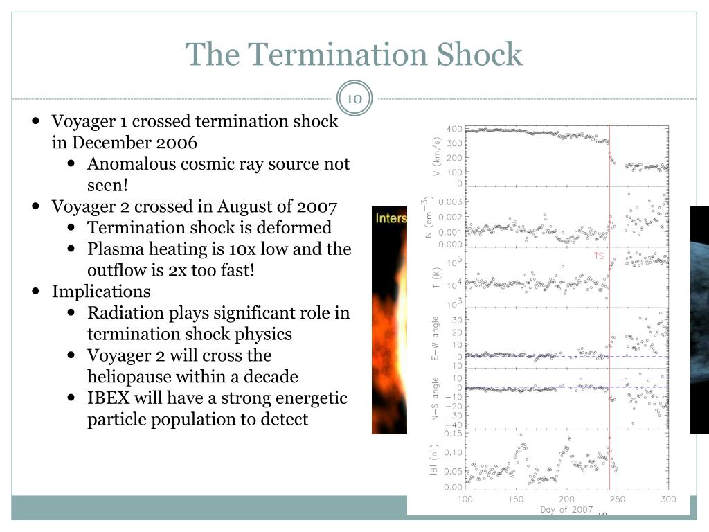 The Termination Shock
