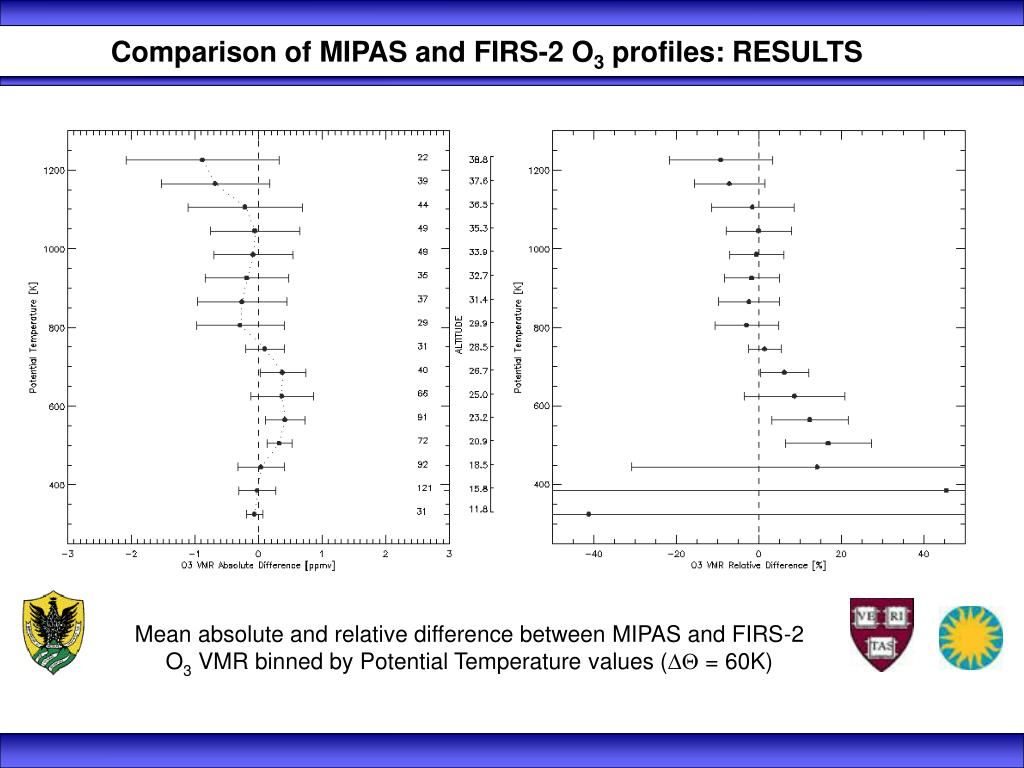 Comparison of MIPAS and FIRS-2 O