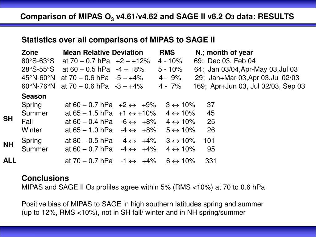 Comparison of MIPAS O