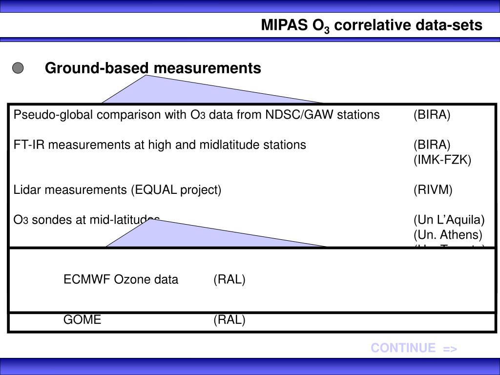 Ground-based measurements