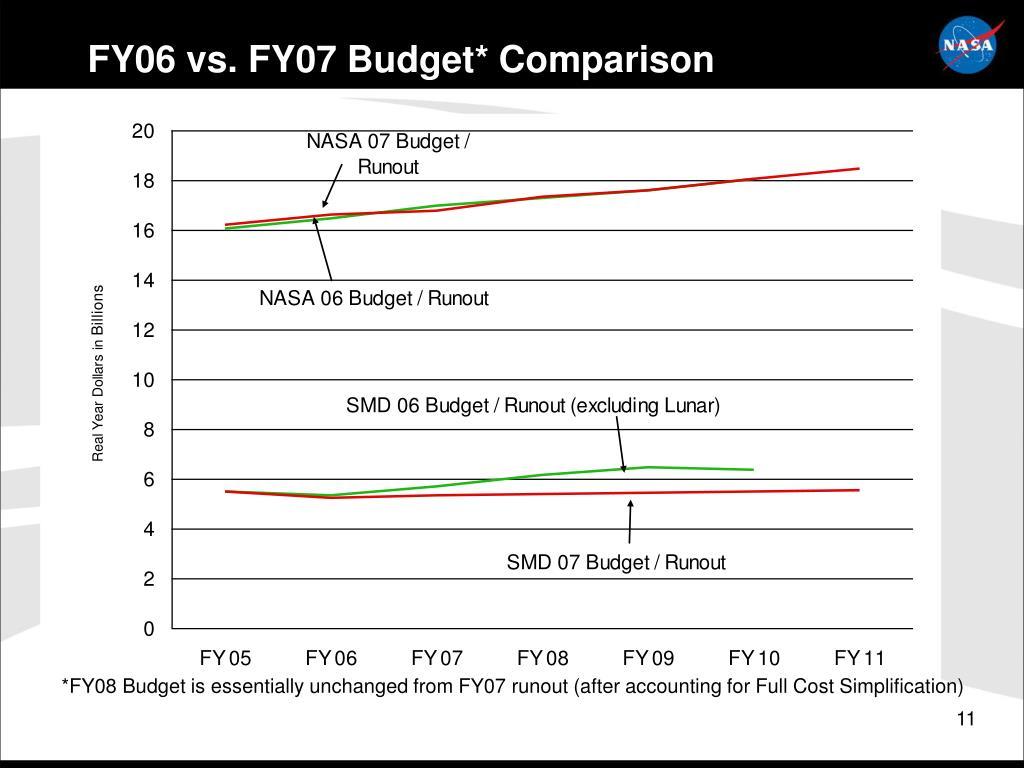 FY06 vs. FY07 Budget* Comparison
