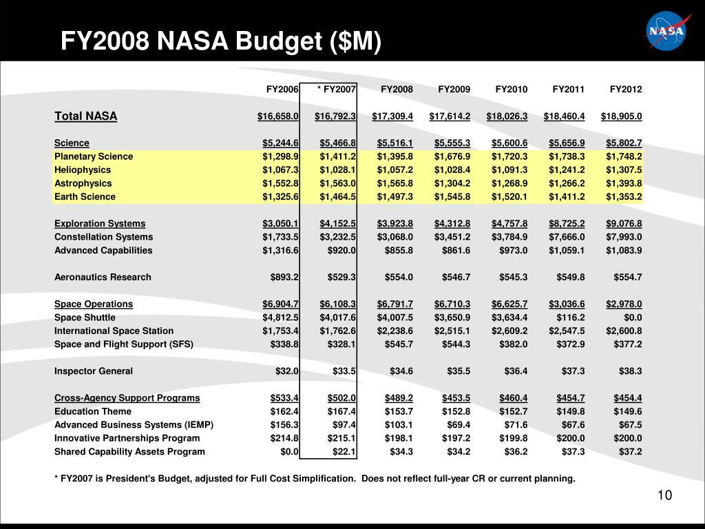 FY2008 NASA Budget ($M)