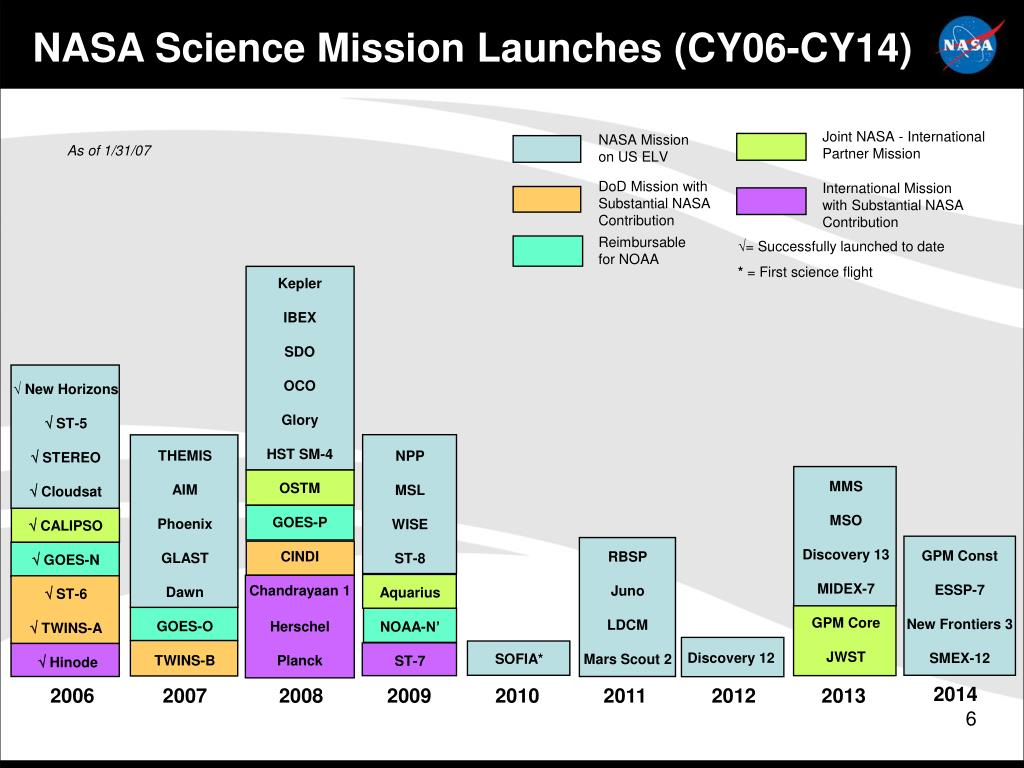 NASA Science Mission Launches (CY06-CY14)