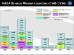 nasa science mission launches cy06 cy14