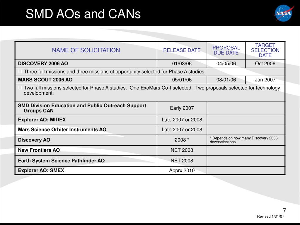 SMD AOs and CANs