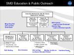 smd education public outreach