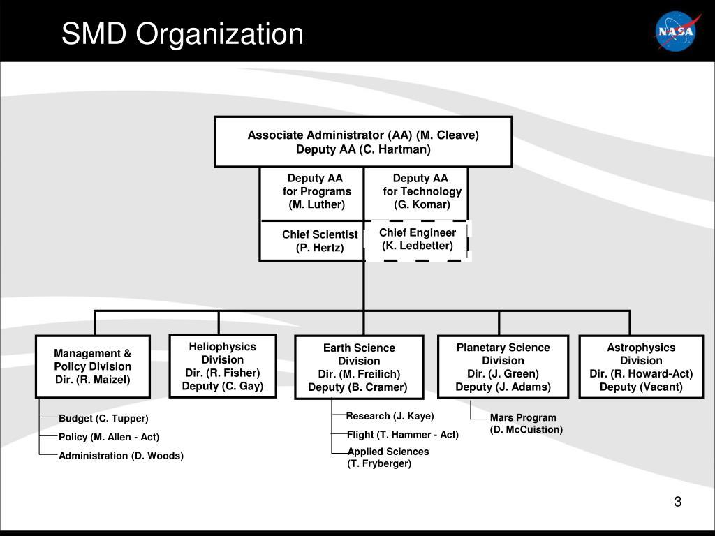 SMD Organization