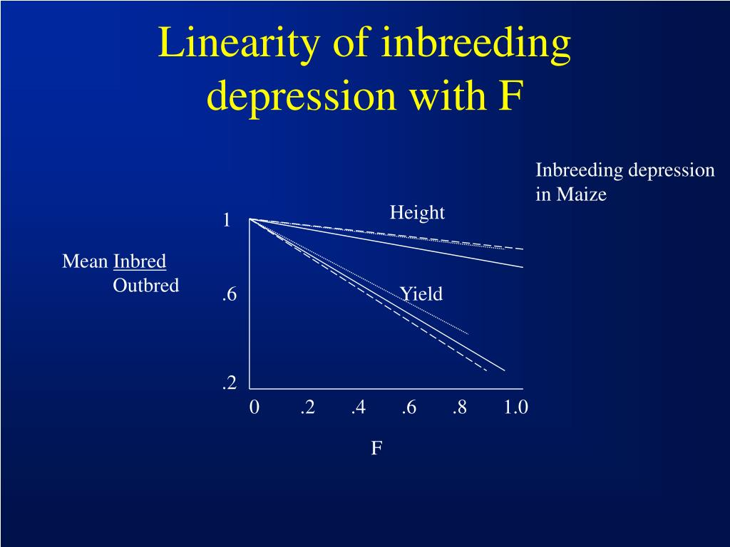Linearity of inbreeding depression with F