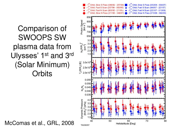 Comparison of swoops sw plasma data from ulysses 1 st and 3 rd solar minimum orbits
