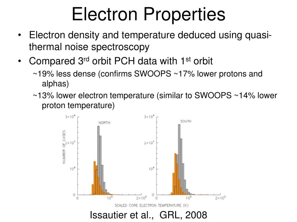Electron Properties