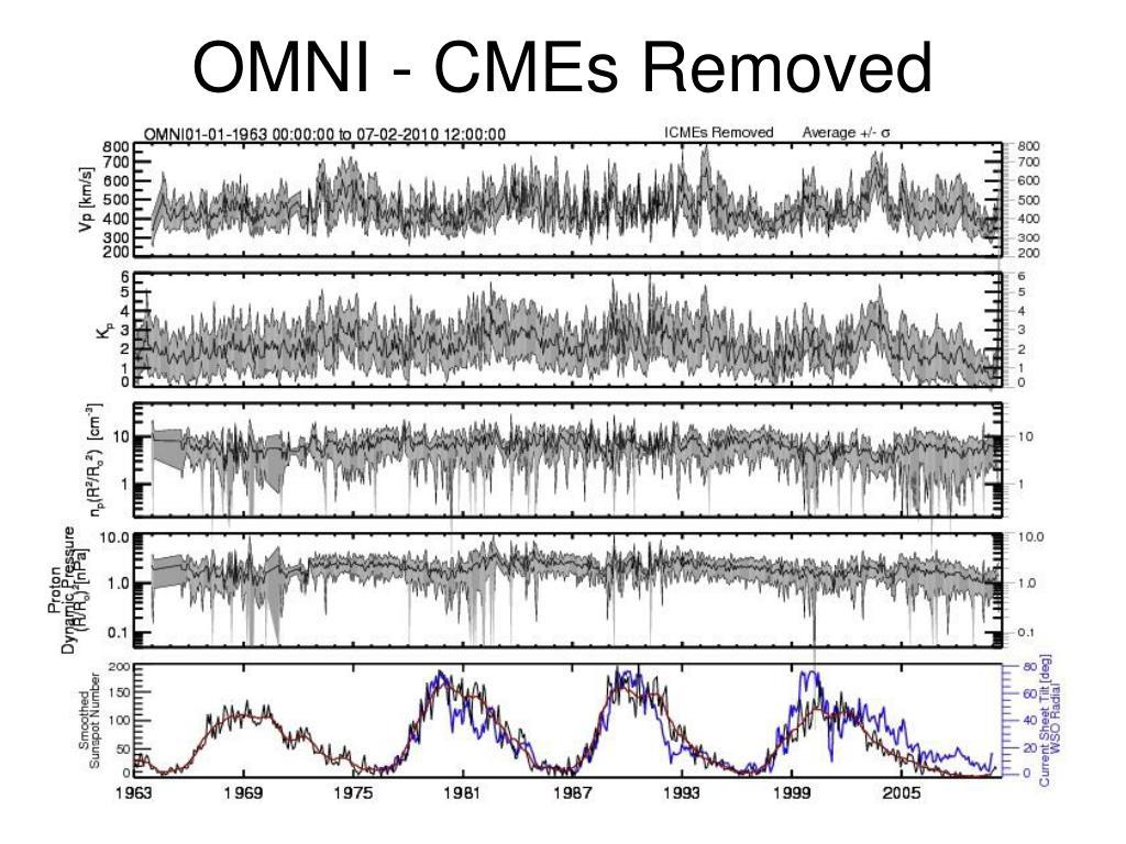 OMNI - CMEs Removed