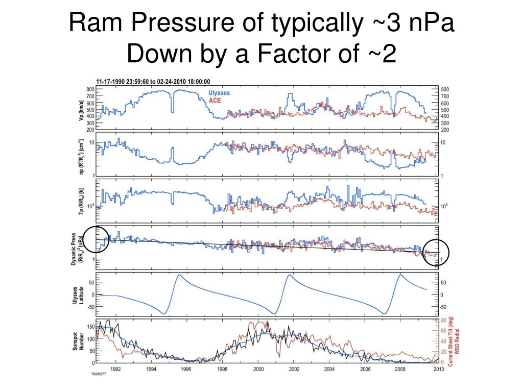 Ram Pressure of typically ~3 nPa Down by a Factor of ~2