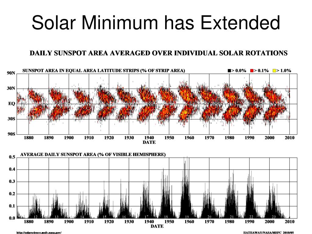 Solar Minimum has Extended