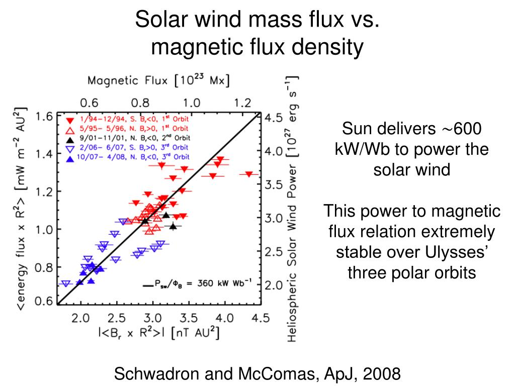 Solar wind mass flux vs.