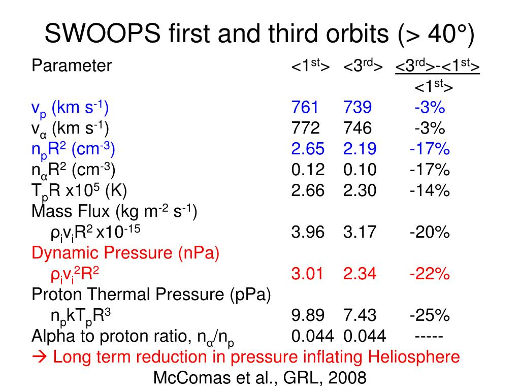 SWOOPS first and third orbits (> 40°)