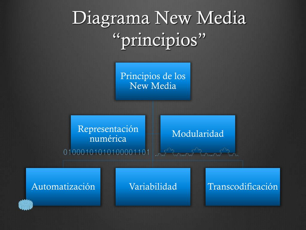 "Diagrama New Media ""principios"""