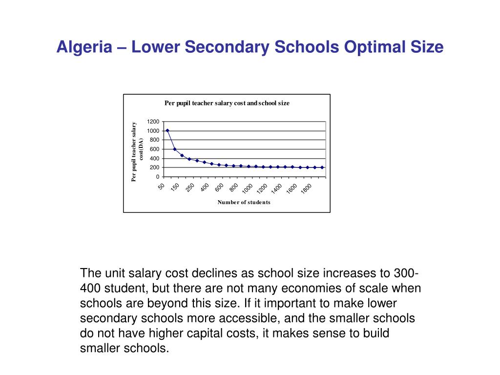 Algeria – Lower Secondary Schools Optimal Size