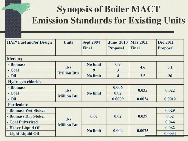 Synopsis of Boiler MACT