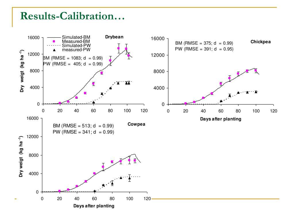 Results-Calibration…