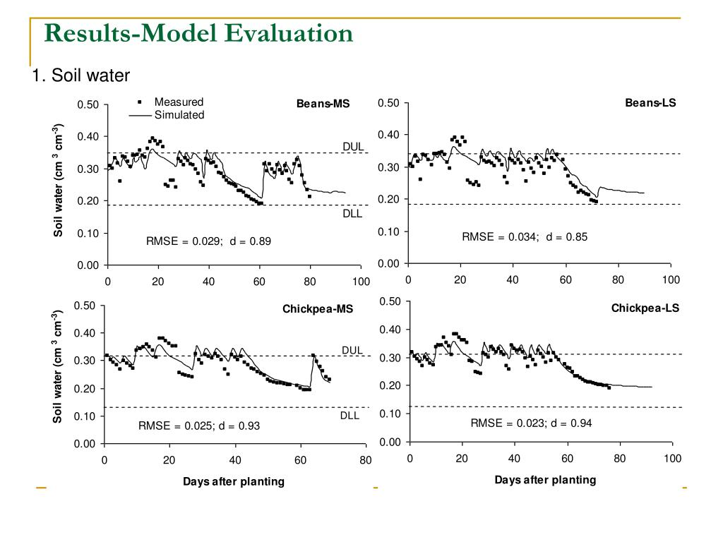 Results-Model Evaluation