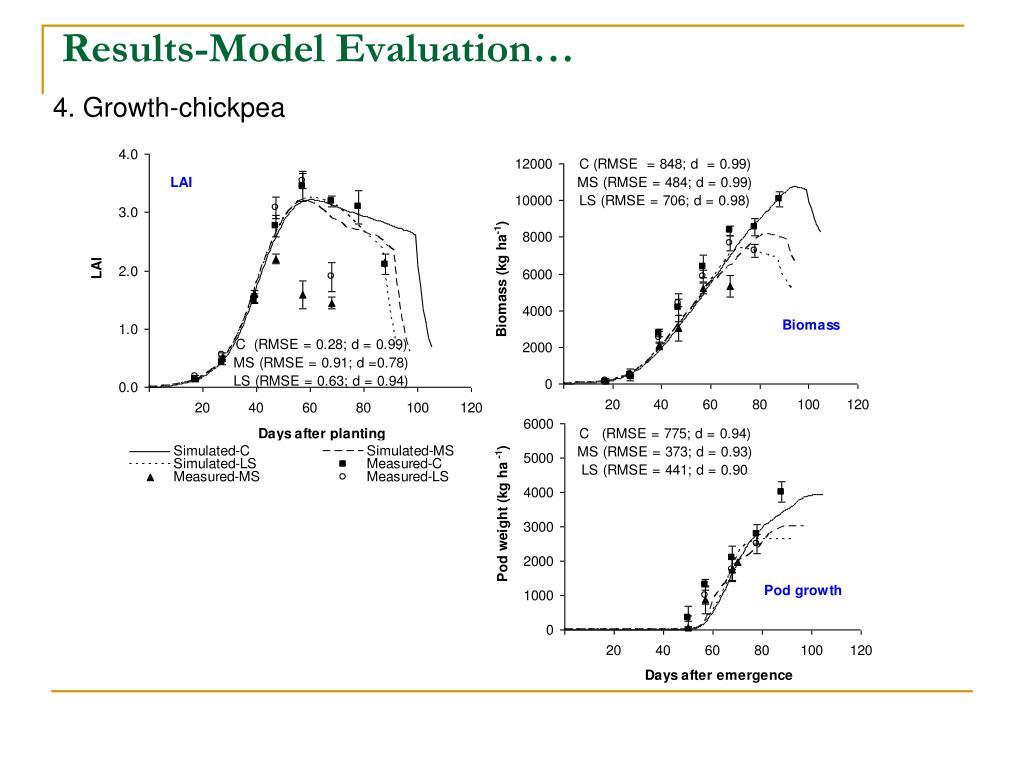 Results-Model Evaluation…