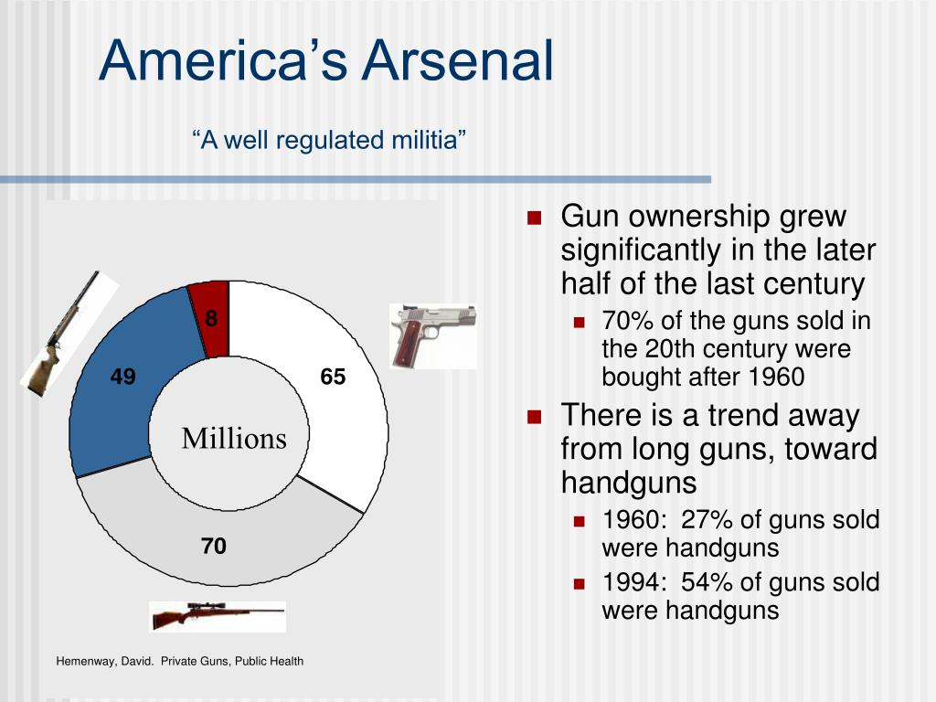 America's Arsenal