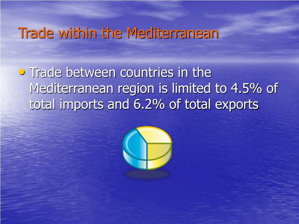 Trade within the Mediterranean