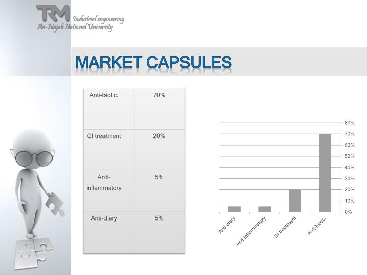 Market capsules