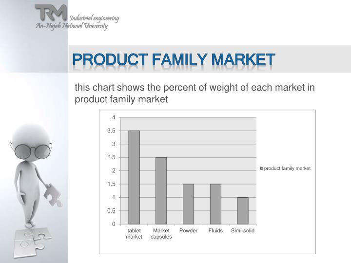 Product family market