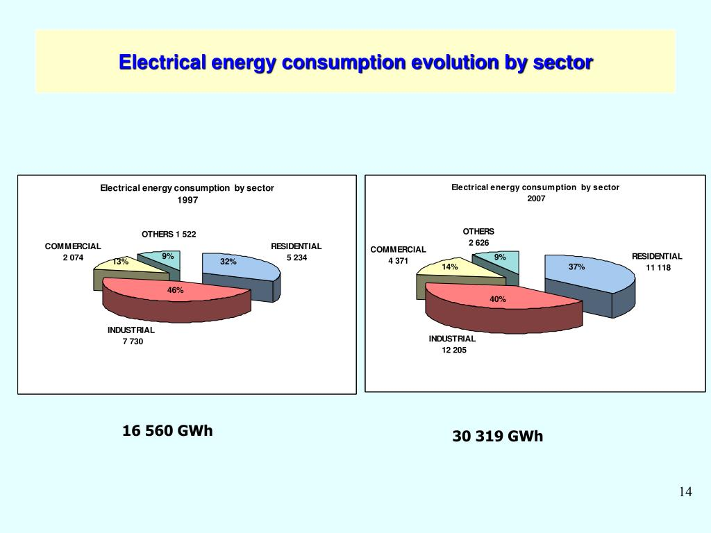 Electrical energy consumption evolution by sector