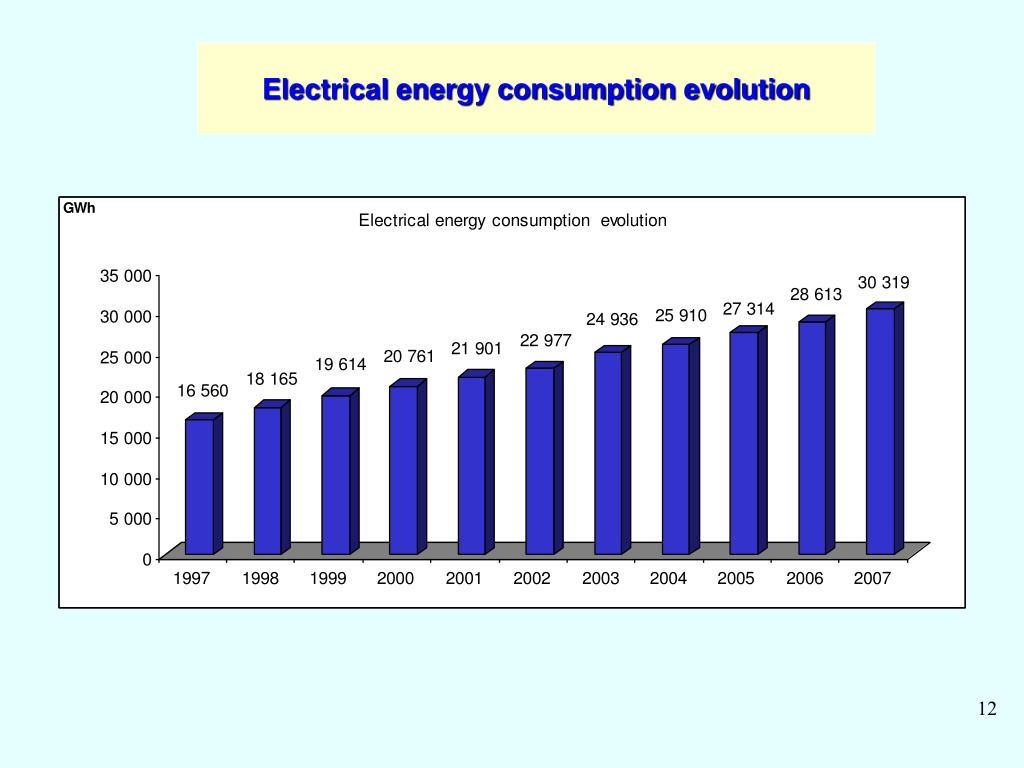 Electrical energy consumption evolution