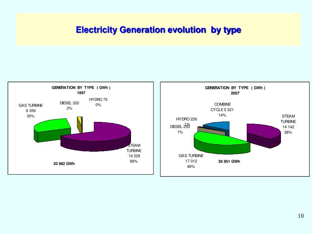 Electricity Generation evolution  by type