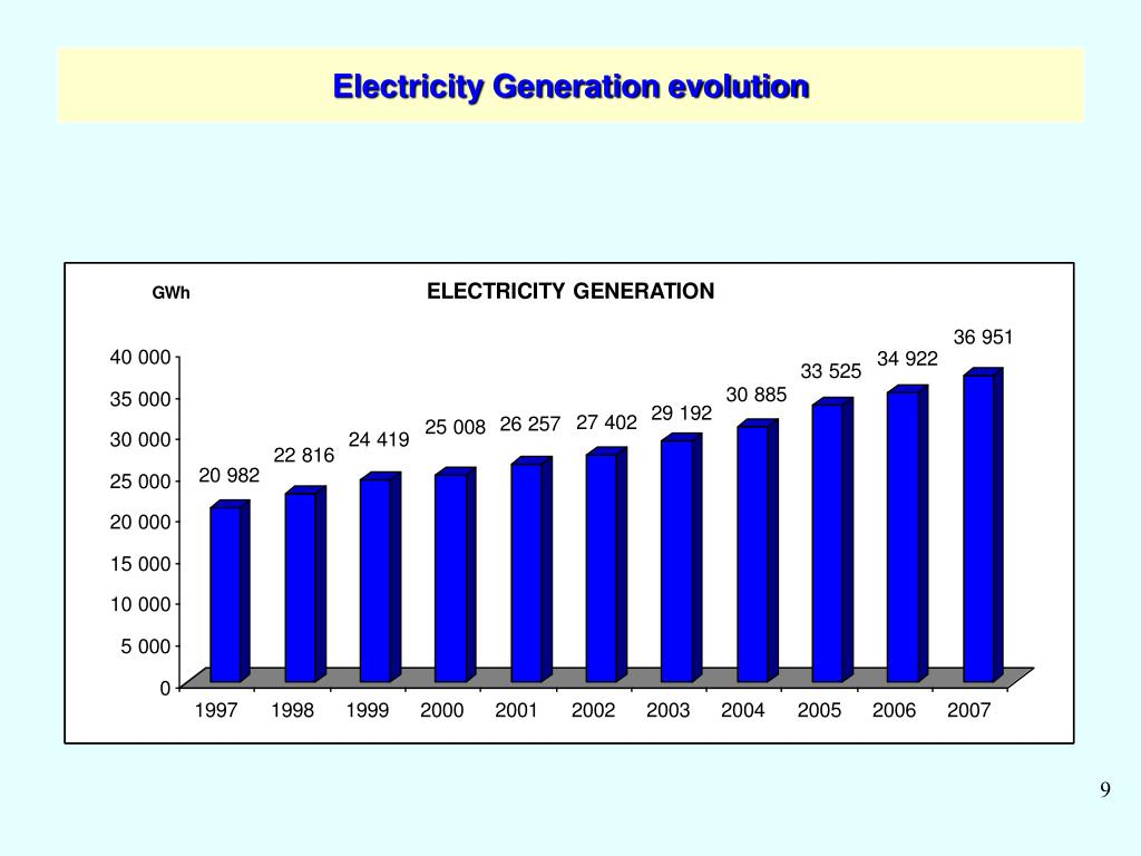 Electricity Generation evolution