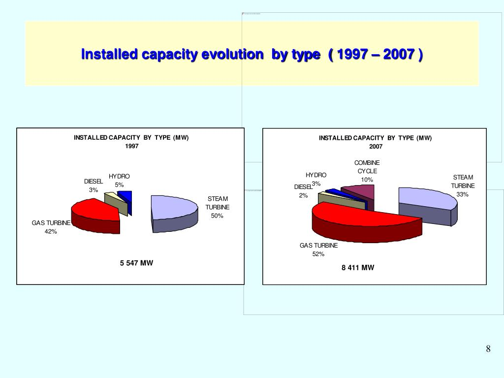 Installed capacity evolution  by type  ( 1997 – 2007 )