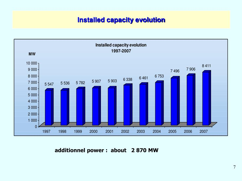 Installed capacity evolution