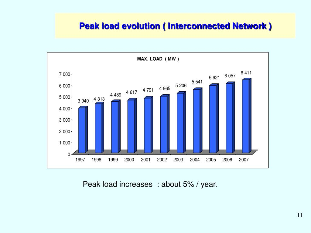 Peak load evolution ( Interconnected Network )