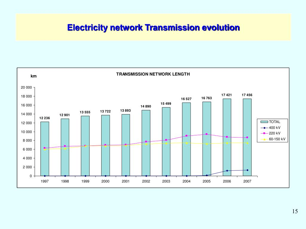 Electricity network Transmission evolution